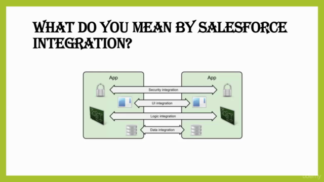 Salesforce Integration with Heroku