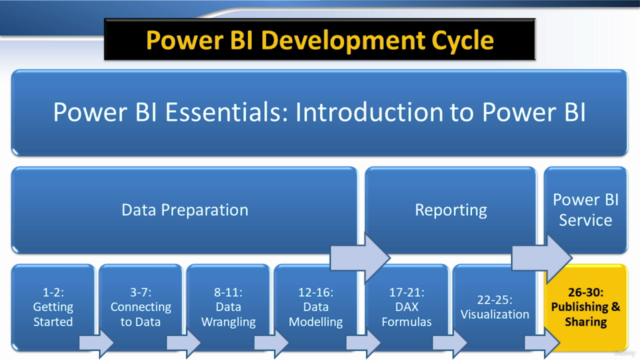 Power BI Essentials 2021: Comprehensive Power BI Training