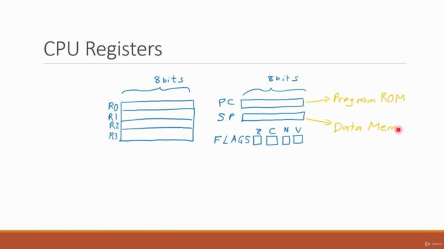FPGA Embedded Design, Part 4 - Microprocessor Design