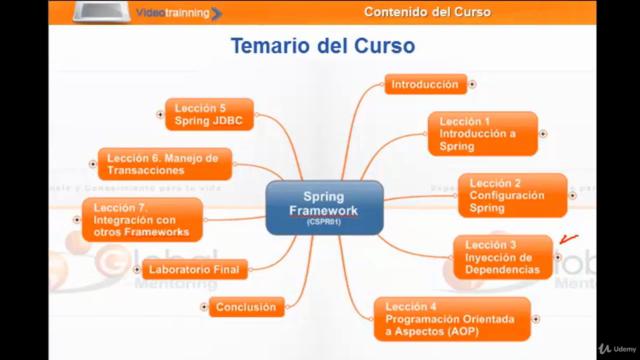 Universidad Java 2: Spring, Hibernate, Struts y más!