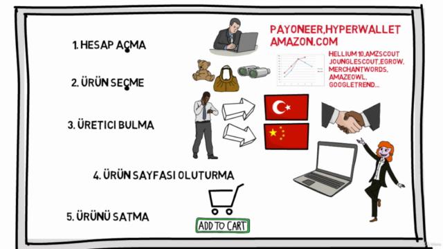 Amazon FBA Eğitimi (30 SAAT) - A-Z™