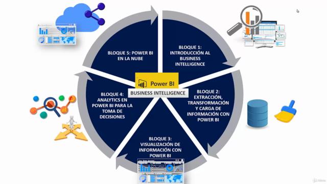 Business Intelligence Power BI - Toma Decisiones Inteligente