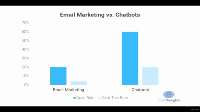 ChatBot Marketing Eğitimi