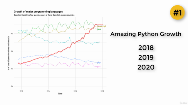 Python For Absolute Beginners - Learn To Code In Python