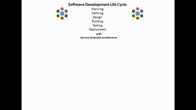 SDLC with SOA Spring Java JMS GIT ActiveMQ MongoDB Jenkins