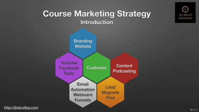Udemy Course Creation: Online Course Marketing (Unofficial)