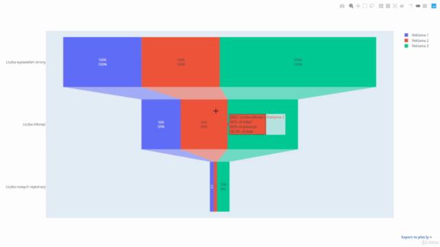 Interaktywne wizualizacje danych w języku Python -  Plotly
