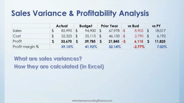 Sales Variance and Profitability Analysis (Price, Mix, Vol)