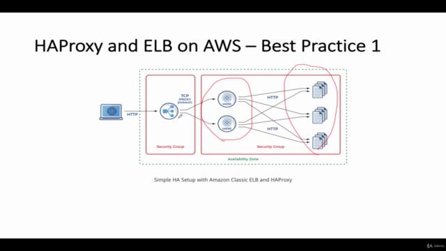 Build Own HAProxy Load Balancer on Amazon AWS