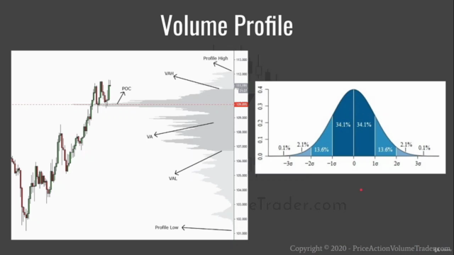 Trading with Price Action and Volume Profile