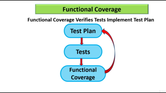 Functional Coverage and Assertions in SystemVerilog