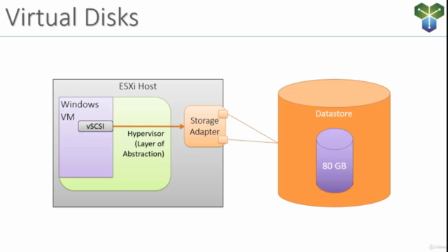 Clear and Simple vSphere 7 Foundations (VCTA 2021 Associate)
