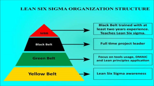Operation Management, Supply Chain Management and 6 Sigma .