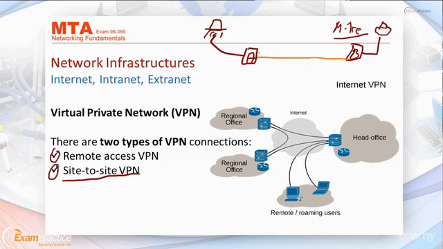 MTA: Networking Fundamentals - Exam: Microsoft 98-366