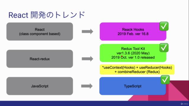 最速で学ぶTypeScript