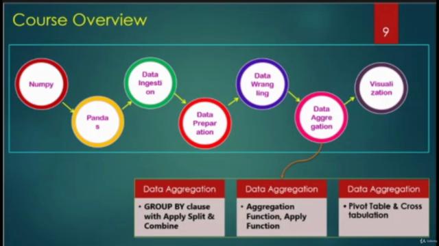 Data Analysis with Python, Pandas and NumPy