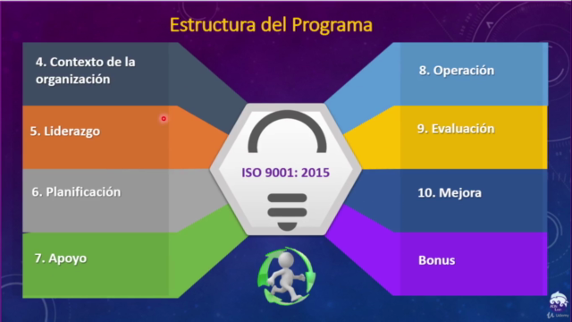 Implementador Líder ISO 9001:2015+Auditor Interno ISO 19011