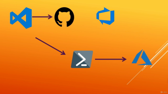 Learn Terraform v0.13 v0.14 v0.15 on Azure DevOps Automation