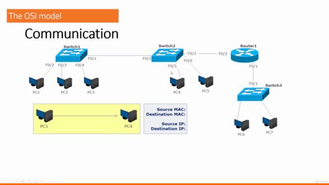 CCNA 2020 - CCNA 200-301 exam - a complete guide - Cisco
