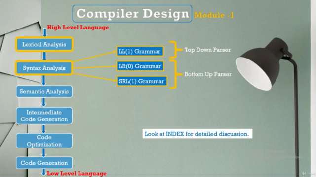 The Ultimate : Compiler Design for 2021 - Module 1