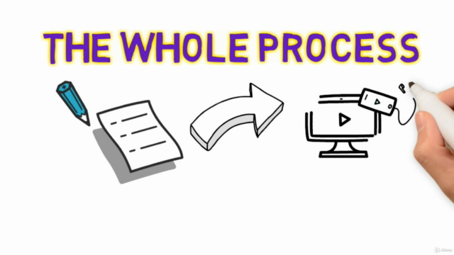 Videoscribe animation with explained projects