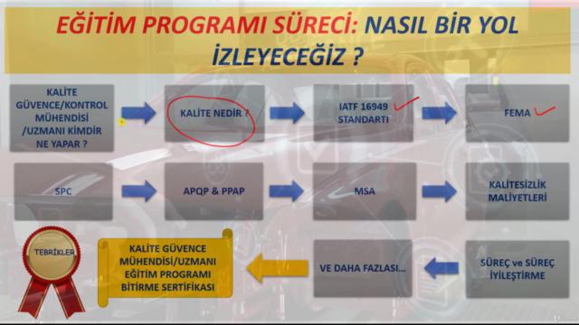 Kalite Güvence Mühendisi Yetiştirme Eğitim Programı