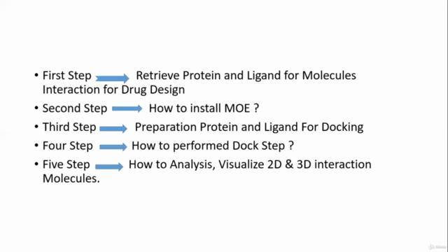 Drug Design and Molecular Docking by using computation Tools
