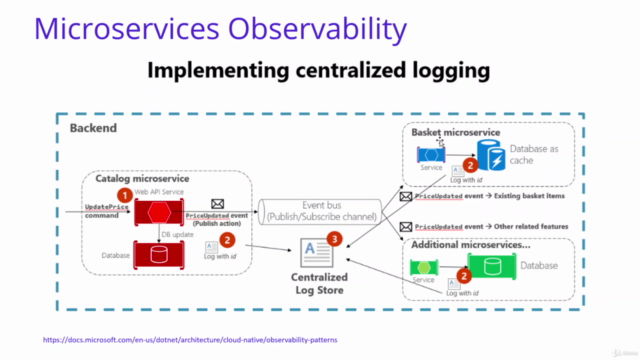 Microservices Observability, Resilience, Monitoring on .Net