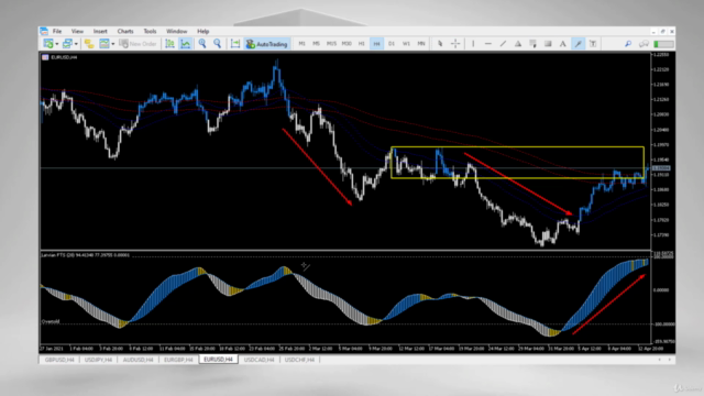 Forex: Price action Swing trading with Hull MA candlesticks
