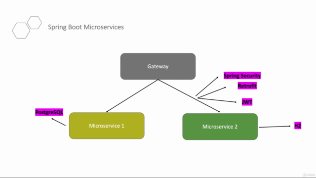 Step By Step Spring Boot Microservices and Cloud Deployment