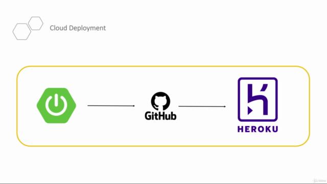 Spring Boot ile Microservices ve Cloud'a Yayınlama