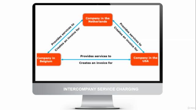 SAP S4 Hana Intercompany Service Charging Solution