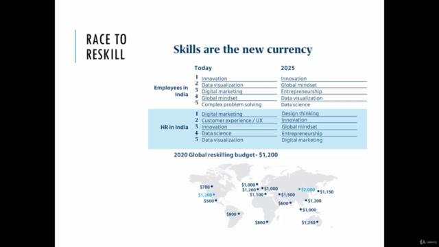 Skill Development, Job-Search, CV & Networking