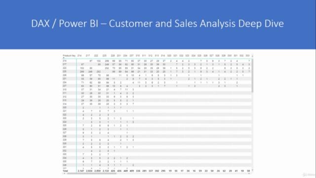 DAX / Power BI - Customer and Sales Analysis Deep Dive