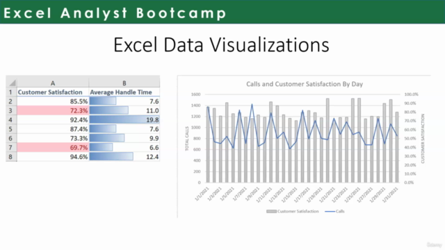 The Microsoft Excel Analyst Bootcamp - Beginner to Expert