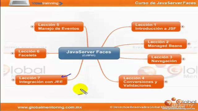 Aprende JSF con Netbeans paso a paso