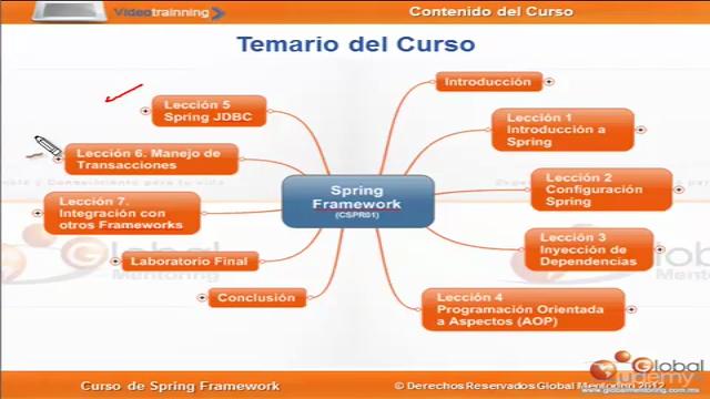 Aprende Spring Framework de la manera más simple en español